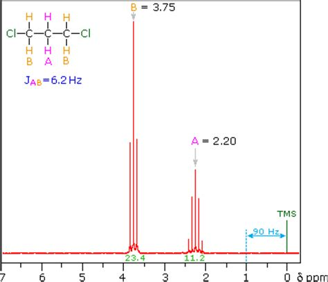 Reading Proton Nmr by Nmr Spectroscopy
