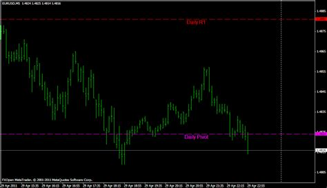 pivot metatrader indicator forex strategies forex