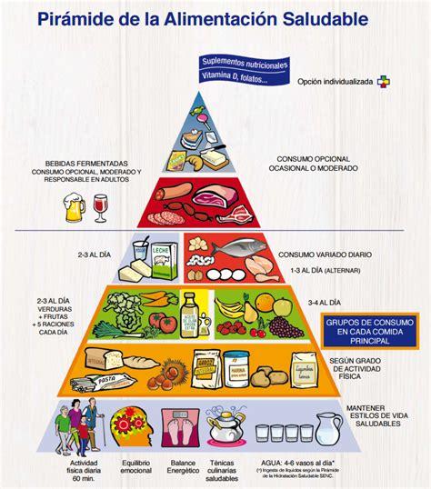 paritarias para la alimentacion 2016 los h 225 bitos saludables base de la nueva pir 225 mide