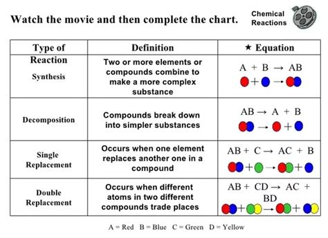 how many types of chemical reactions are there quora