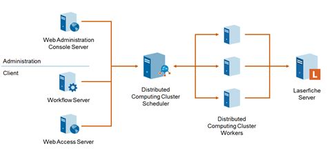 cluster computing architecture diagram tech tip getting started with the laserfiche distributed