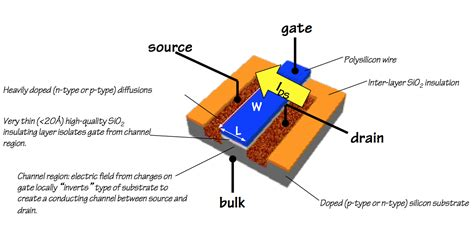 mosfet transistor notes mosfet transistor notes 28 images mosfet lifier circuits circuit diagram world mosfets