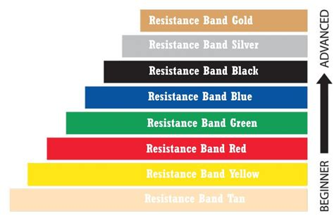 color code for resistance bands the complete guide to resistance bands workout trends