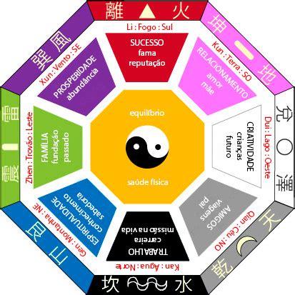 como decorar o quarto feng shui aplique o feng shui na decora 231 227 o da sua casa