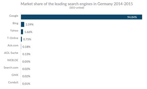 German Search Engine Mobile Usage In Germany Web Usage Data