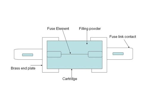 high voltage fuse construction high rupturing capacity hrc fuses owlcation