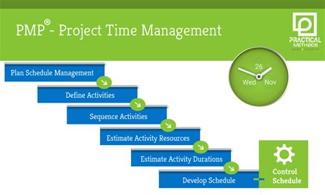 Time Management Mba Project by Pmp Certification Bangalore Project Time Management