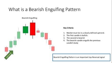 engulfing pattern you tube what is a bearish engulfing pattern youtube