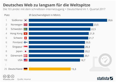 Schnellstes Auto Europa by Infografik Deutsches Web Zu Langsam F 252 R Die Weltspitze