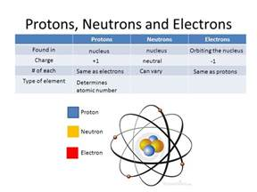 Proton Electron Charge Atoms And Molecules Ppt