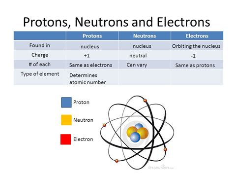 what protons neutrons and electrons atoms and molecules ppt