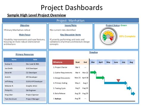 powerpoint project status dashboard template project
