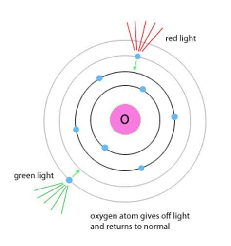 scientific explorer atoms part 2 atoms and light