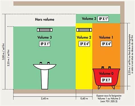 Comment Installer Une Salle De Bain Dans Les Combles by Installer Des Spots Led Dans Une Salle De Bain