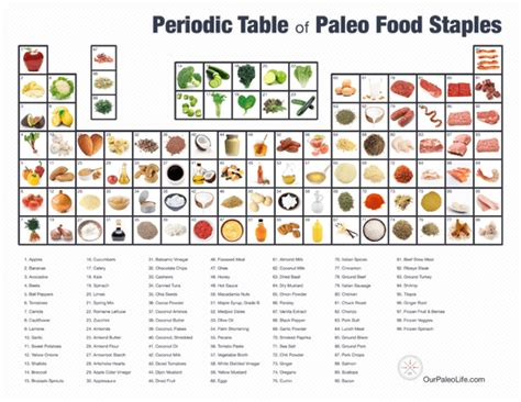 printable periodic table squares sign up and get periodic table of paleo food staples printable