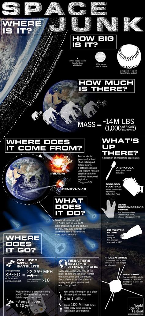 Infographic Guide To The Universe And Everything space junk a graphic guide to our garbage up there infographic all things space