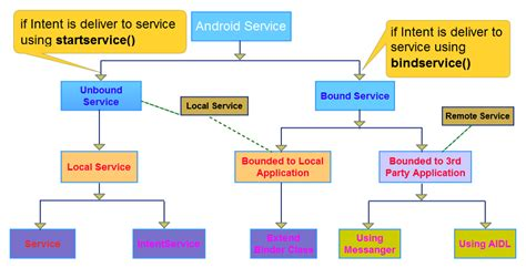 service android imran khan s android services in android