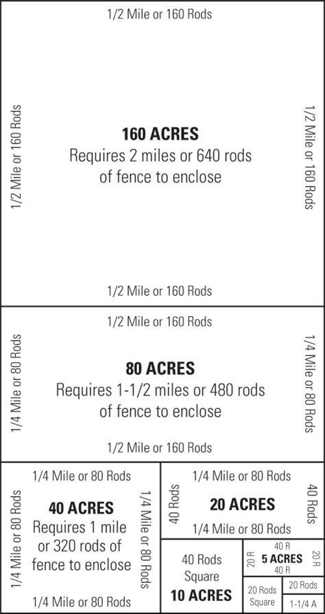 how many square feet in half an acre acres to miles converter