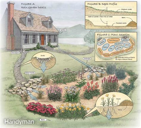 how to make a garden in your backyard how to build a rain garden in your yard the family handyman