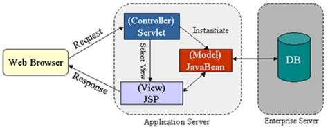 mvc pattern jsp servlet architecture e wish technologies