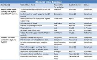 business goals and objectives template exle business goals and objectives the thriving small