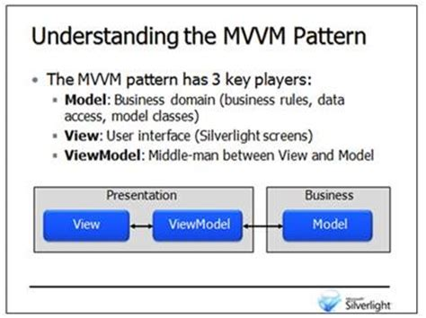 mvvm pattern asp net dan wahlin getting started with the mvvm pattern in