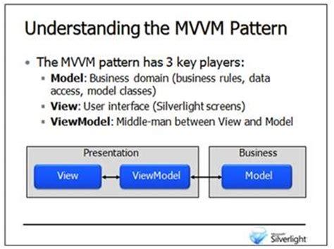 mvvm pattern in net dan wahlin getting started with the mvvm pattern in