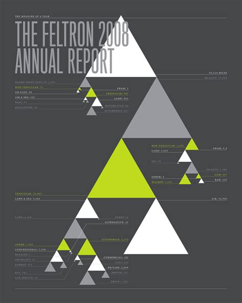 feltron annual report global graphica feltron annual report on datavisualization ch