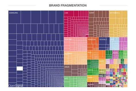 android fragmentation this is what android fragmentation looks like in 2015 the next web