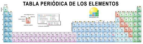 tabla periodica definicion de valencia fresh fresh tabla best of rellenar tabla periodica con valencias ibcltd