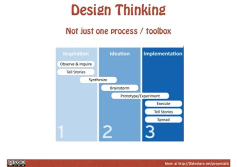 design thinking slideshare design thinking for change management