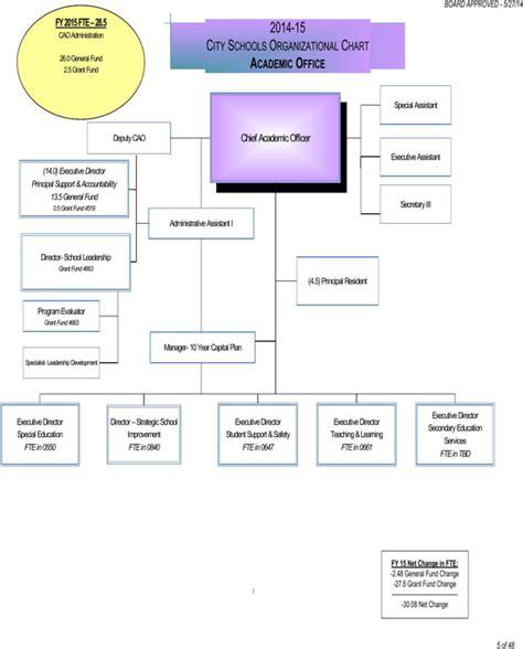 school organizational chart template school organizational chart for free page 5