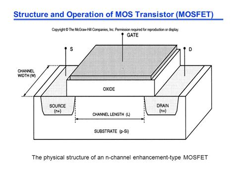 transistor mosfet operation the mos transistor polysilicon aluminum ppt