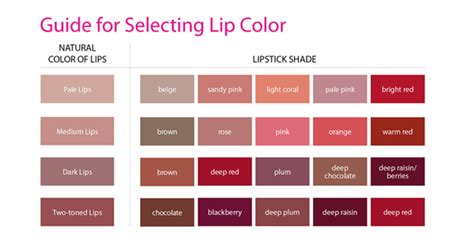 how to pick a lshade how to pick the right ones lipstick shade my sister s