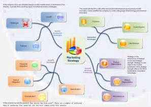 ppc strategy template exle of mind map