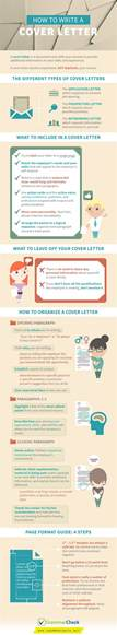 infographic how to write a cover letter the freelance