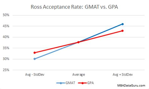 Of Michigan Mba Gpa Requirements by Ross Acceptance Rate Analysis Mba Data Guru