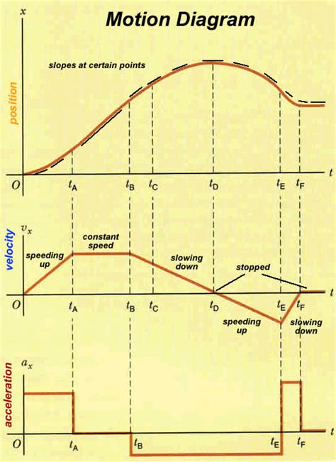 motion diagram physics one dimensional motion