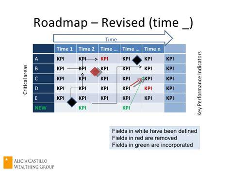 make a roadmap how to make a roadmap best free home design idea