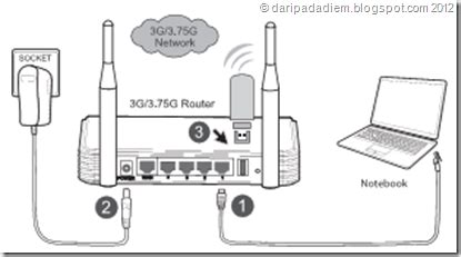 Harga Tp Link Buat Pc web arsip eksperimen dengan 3g wireless router tl mr3420
