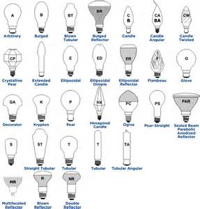Light Bulb Chart Choosing The Right Lightbulb Lights For Learning