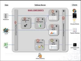 Tableau Architecture by Tableau Gurus Tableau Server Architecture