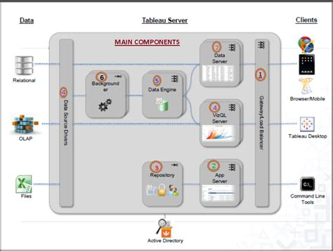 Tableau Architecture by Tableau Gurus Tableau Server Architecture