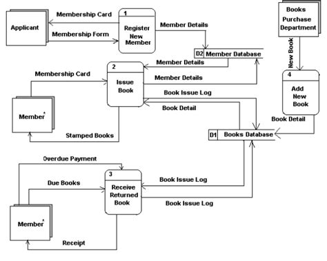 flowchart membuat biodata diagram alur data dfd my blog