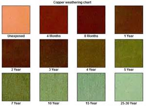 why are and green colors why copper turns green copper patina color chart