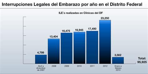 aborto porcentajes 2016 el escenario de los abortos en m 233 xico desde 2007 con la
