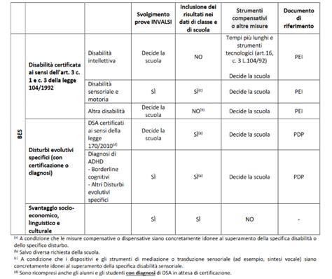 strumenti compensativi e dispensativi invalsi 2017 manuale somministratore e controllo