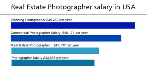 how much do they charge for olaplex service real estate photography salary how to price your services