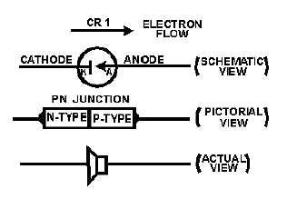 pn diode construction pn diode construction 28 images varactor diodes photodiode structures materials radio