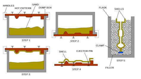 shell pattern in casting shell molding wikipedia